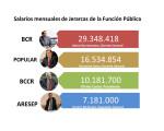FA presenta proyecto para regular salarios jerarcas públicos
